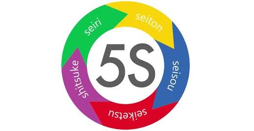 Checklist Lean 5S